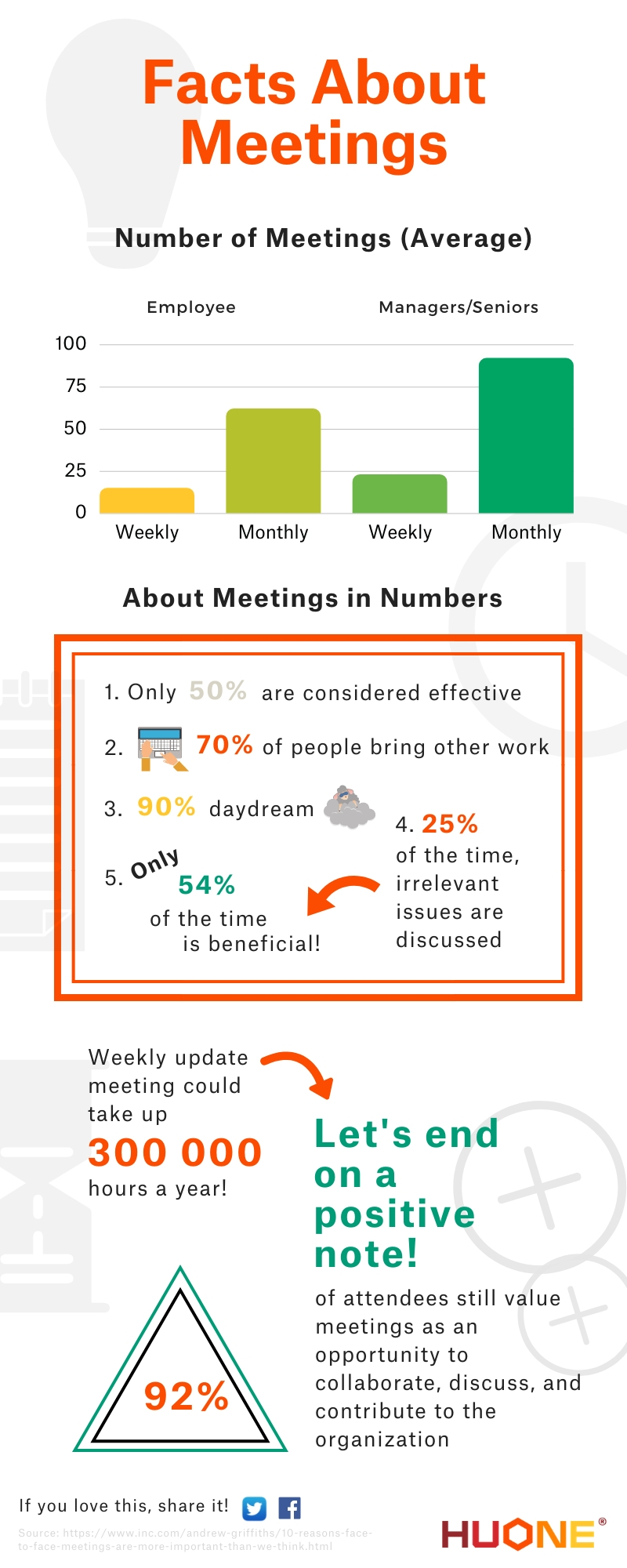 Facts about meetings infographic HUONE