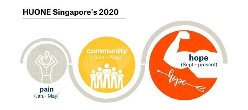 seasonal-greeting-huone-singapore
