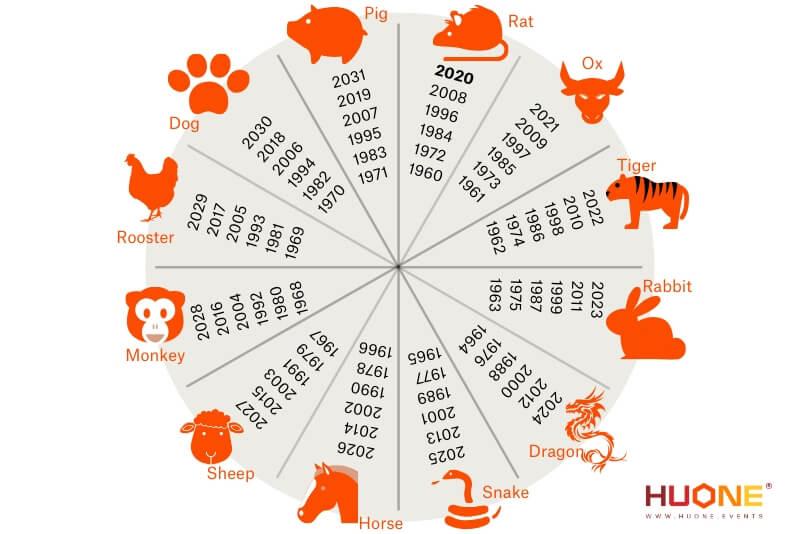 zodiac-sign-chinese-new-year-huone