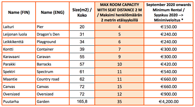 updated capacity chart for huone Kamppi