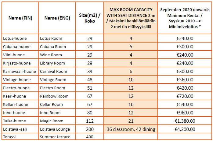 updated capacity chart huone Jätkäsaari