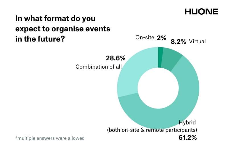 HUONE Hybrid Meeting Studio_survey result_11