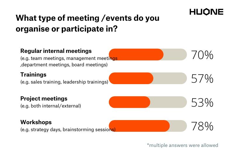 HUONE Hybrid Meeting Studio_survey result_4
