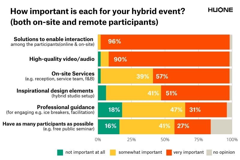HUONE Hybrid Meeting Studio_survey result