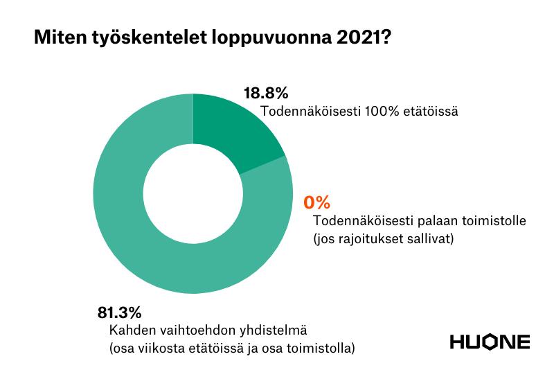 Miten työskentelet loppuvuonna 2021 - HUONE Hybridikysely