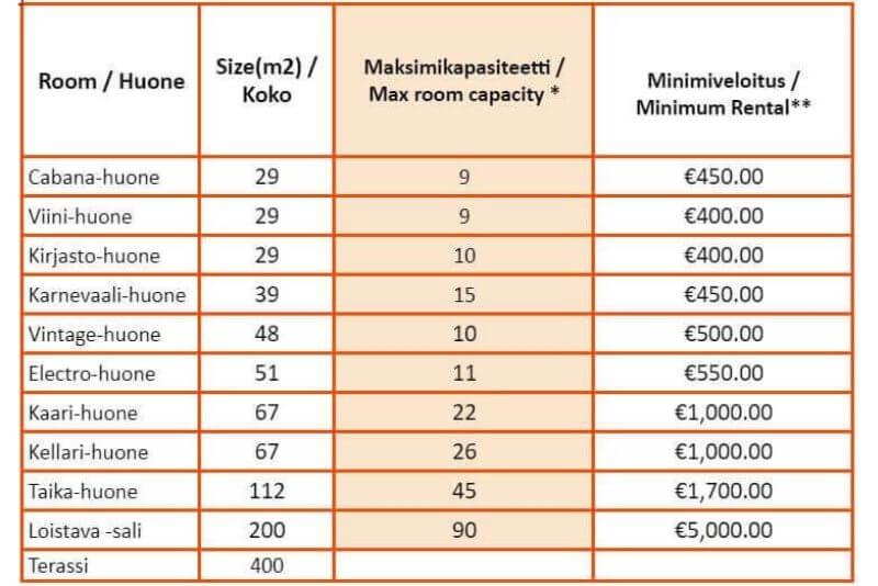 Capacity chart HUONE Jätkäsaari Autumn 2021 (1)