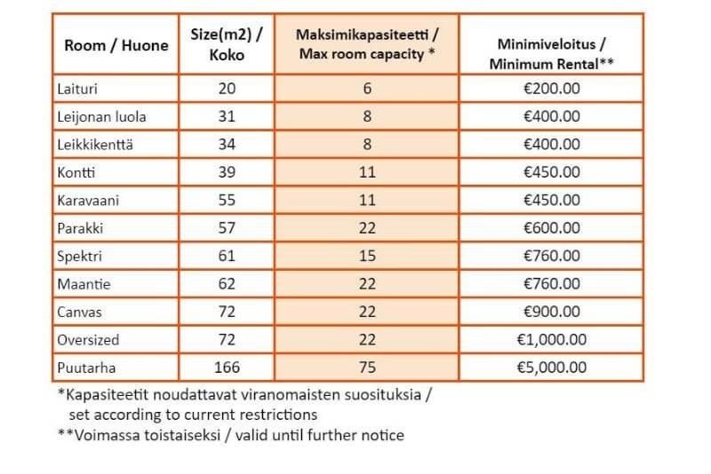 Capacity chart HUONE Kamppi 2021