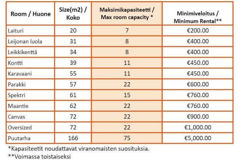 Capacity chart HUONE Kamppi Autumn 2021 (1)