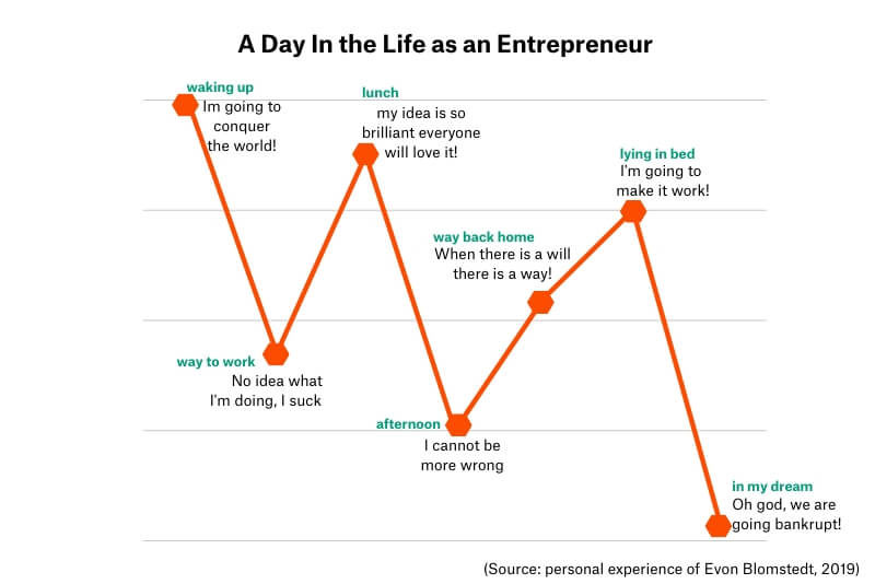 a-day-in-the-life-as-an-entrepreneur