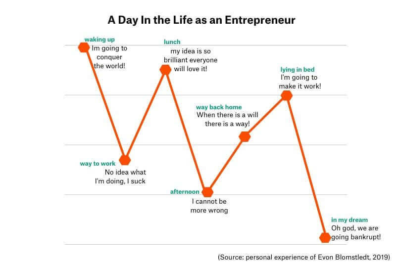 being an entrepreneur is not for everyone